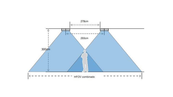 altura recomendada